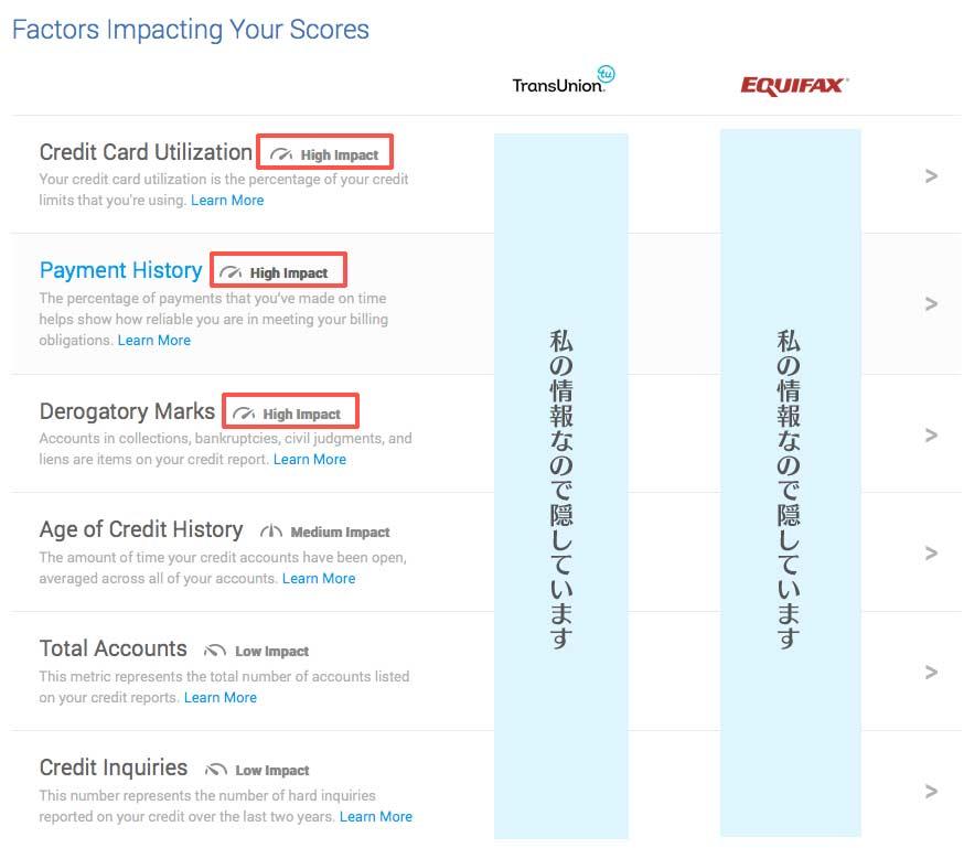 クレジットスコアを決定する基準
