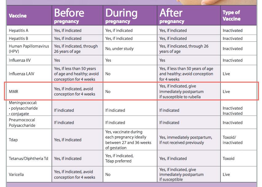 妊娠前の三種混合予防接種(MMR)アメリカ版