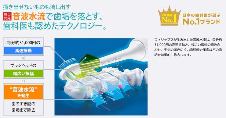 ソニケアの音波水流で歯石を除去